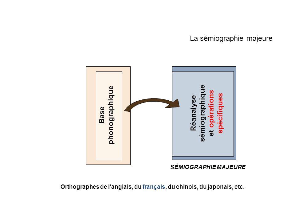 La sémiographie majeure Base phonographique Orthographes de l'anglais, du français, du chinois, du japonais, etc. SÉMIOGRAPHIE MAJEURE Réanalyse sémio