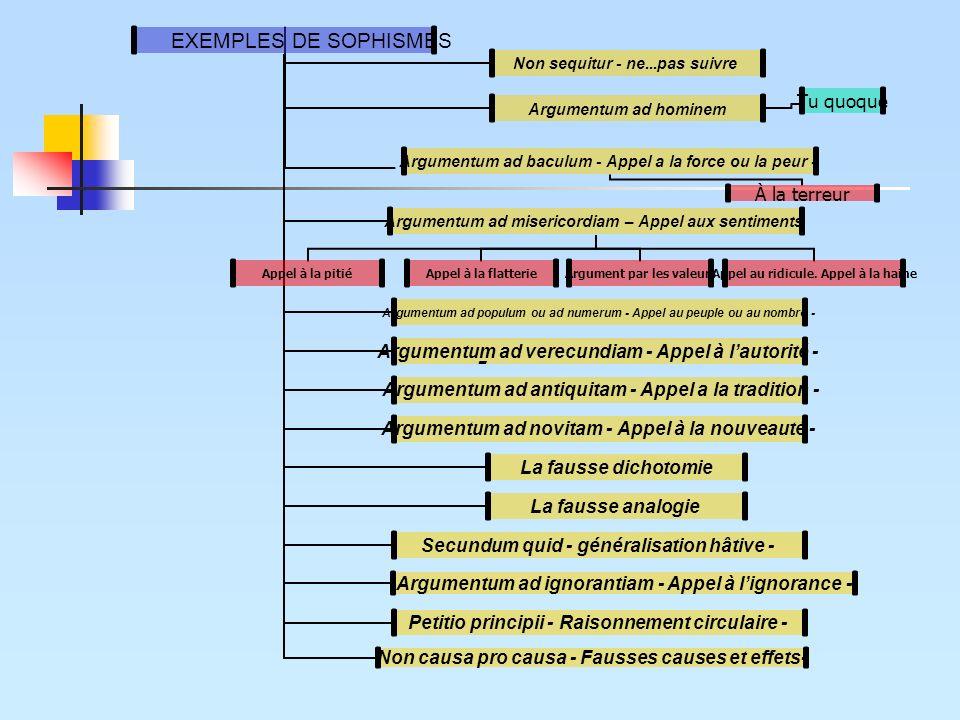 EXEMPLES DE SOPHISMES Non sequitur - ne...pas suivre Argumentum ad hominem Tu quoque Argumentum ad baculum - Appel a la force ou la peur - À la terreu