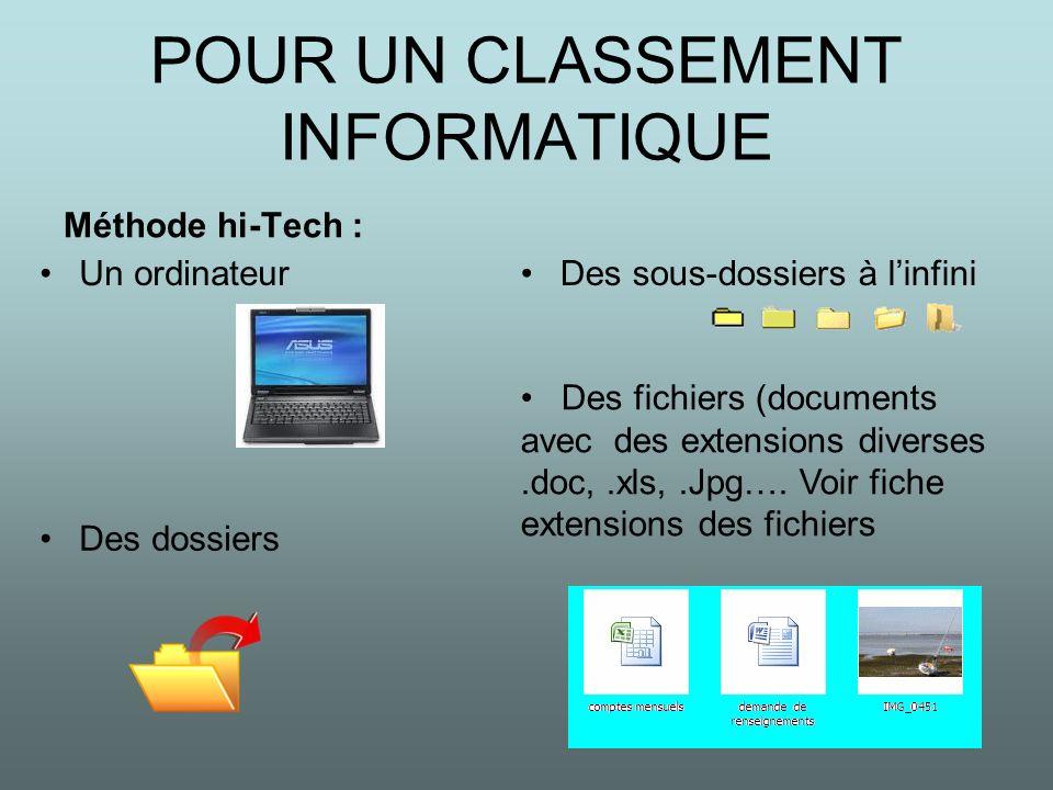 POUR UN CLASSEMENT INFORMATIQUE Méthode hi-Tech : Un ordinateurDes sous-dossiers à linfini Des dossiers Des fichiers (documents avec des extensions di