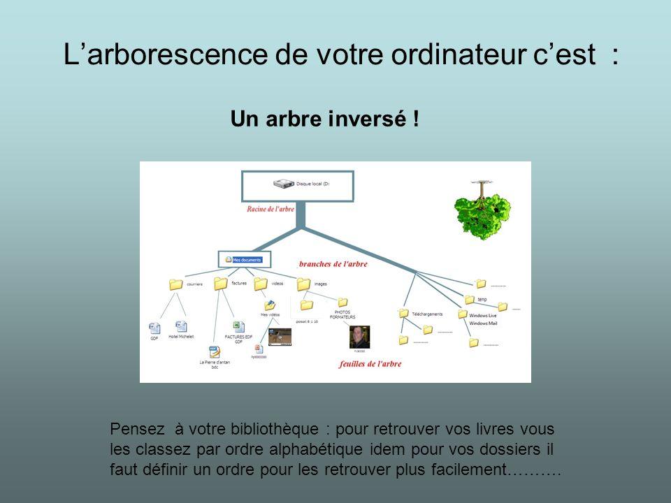 Larborescence de votre ordinateur cest : Un arbre inversé ! Pensez à votre bibliothèque : pour retrouver vos livres vous les classez par ordre alphabé