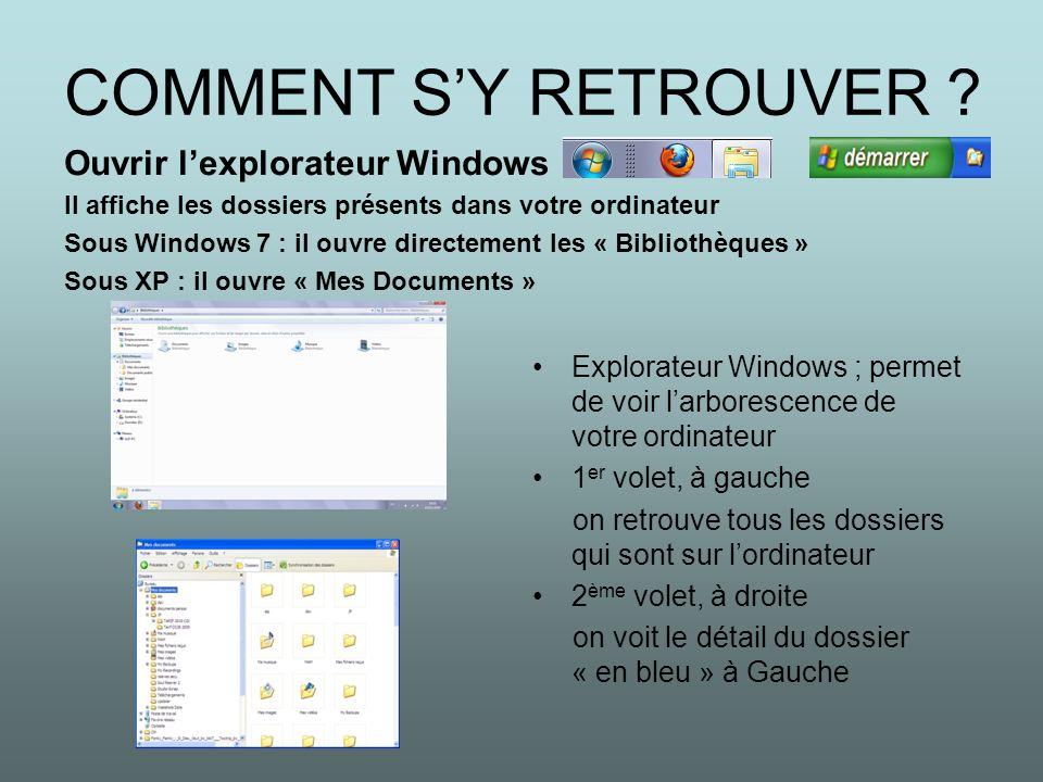COMMENT SY RETROUVER ? Ouvrir lexplorateur Windows Il affiche les dossiers présents dans votre ordinateur Sous Windows 7 : il ouvre directement les «