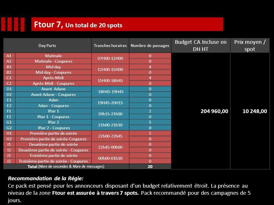 Ftour 7, Un total de 20 spots Day PartsTranches horairesNombre de passages Budget CA Incluse en DH HT Prix moyen / spot A1Matinale 07H00-12H00 0 204 960,00 10 248,00 A2Matinale - Coupures0 B1Mid day 12H00-15H00 4 B2Mid day - Coupures0 C1Après-Midi 15H00-18H45 4 C2Après-Midi - Coupures0 D1Avant Adane 18H45-19H45 0 D2Avant Adane - Coupures0 E1Adan 19H45-20H15 0 E2Adan - Coupures0 F1Iftar 1 20h15-21h00 2 F2Iftar 1 - Coupures0 G1Iftar 2 21h00-21h30 5 G2 Iftar 2 - Coupures0 H1Première partie de soirée 22h00-22h45 5 H2Première partie de soirée-Coupures0 I1Deuxième partie de soirée 22h45-00h00 0 I2Deuxième partie de soirée - Coupures0 J1Troisième partie de soirée 00h00-01h30 0 J2Troisième partie de soirée - Coupures0 Total (Nbre de secondes & Nbre de messages) 20 Recommandation de la Régie: Ce pack est pensé pour les annonceurs disposant dun budget relativement étroit.