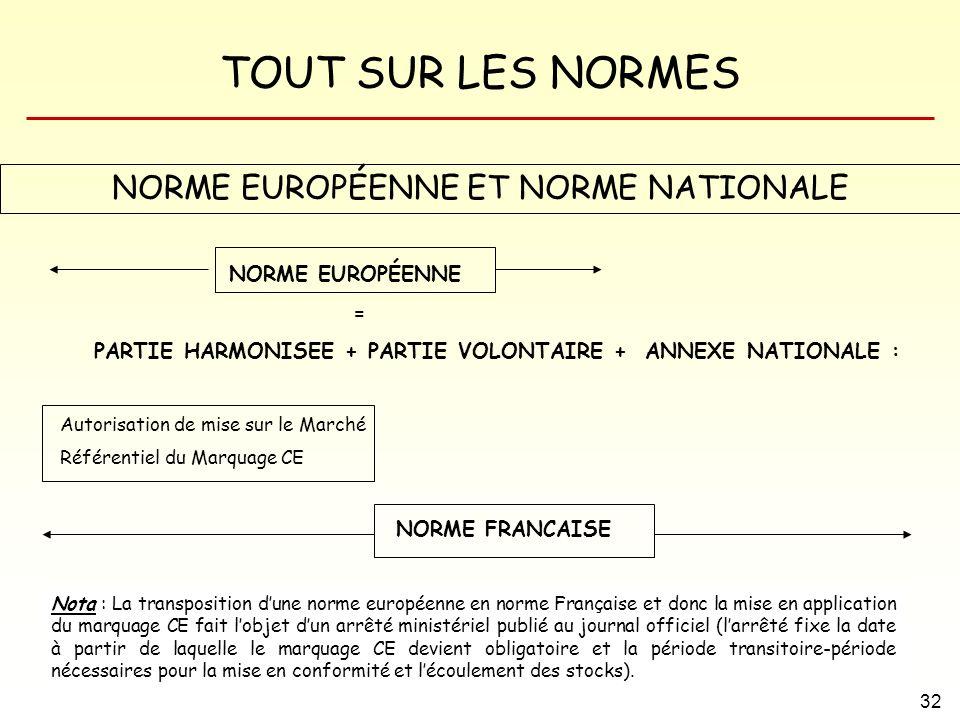 TOUT SUR LES NORMES 32 NORME EUROPÉENNE ET NORME NATIONALE NORME EUROPÉENNE = PARTIE HARMONISEE + PARTIE VOLONTAIRE + ANNEXE NATIONALE : Autorisation