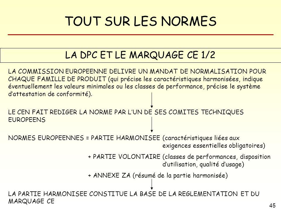 TOUT SUR LES NORMES 45 LA COMMISSION EUROPEENNE DELIVRE UN MANDAT DE NORMALISATION POUR CHAQUE FAMILLE DE PRODUIT (qui précise les caractéristiques ha