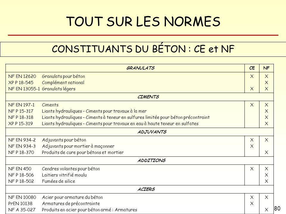 TOUT SUR LES NORMES 80 CONSTITUANTS DU BÉTON : CE et NF GRANULATSCENF NF EN 12620 Granulats pour béton XP P 18-545 Complément national NF EN 13055-1 G