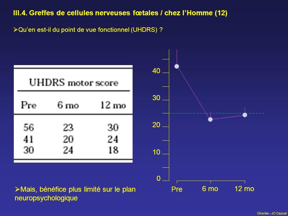 Chorée – JC Cassel III.4. Greffes de cellules nerveuses fœtales / chez lHomme (12) Quen est-il du point de vue fonctionnel (UHDRS) ? 10 20 30 40 0 Pre