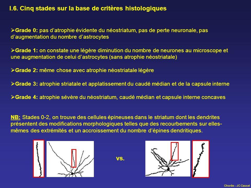 Chorée – JC Cassel I.6. Cinq stades sur la base de critères histologiques Grade 0: pas datrophie évidente du néostriatum, pas de perte neuronale, pas