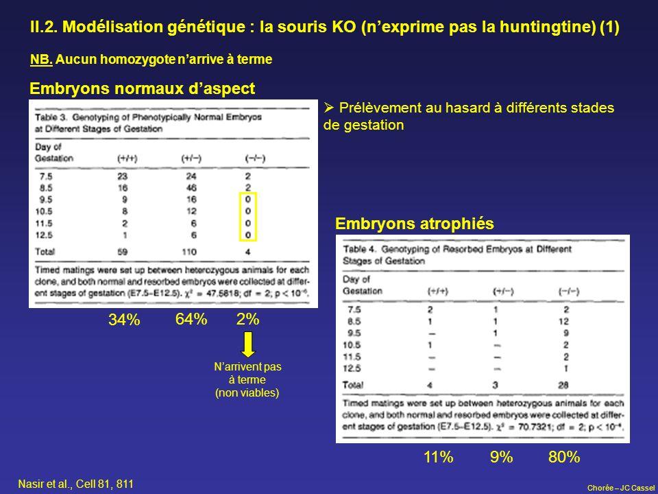 Chorée – JC Cassel II.2. Modélisation génétique : la souris KO (nexprime pas la huntingtine) (1) 34% 64%2% 11% 9%80% Embryons normaux daspect Embryons