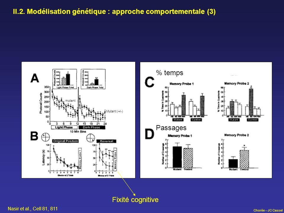 Chorée – JC Cassel II.2. Modélisation génétique : approche comportementale (3) Nasir et al., Cell 81, 811 mutant Mutant (+/-) Fixité cognitive % temps