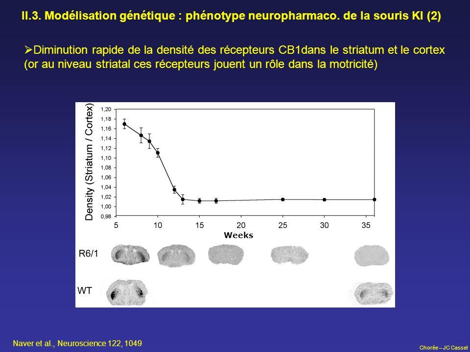 Chorée – JC Cassel II.3. Modélisation génétique : phénotype neuropharmaco. de la souris KI (2) Diminution rapide de la densité des récepteurs CB1dans