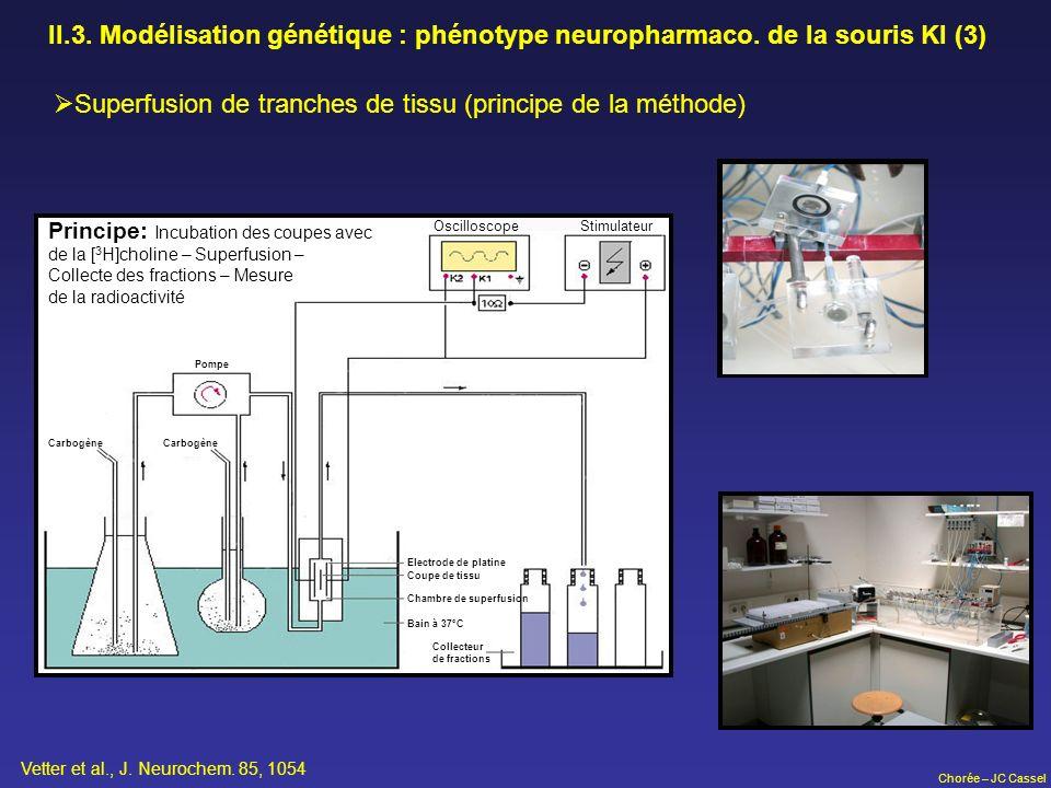 Chorée – JC Cassel Principe: Incubation des coupes avec de la [ 3 H]choline – Superfusion – Collecte des fractions – Mesure de la radioactivité Oscill