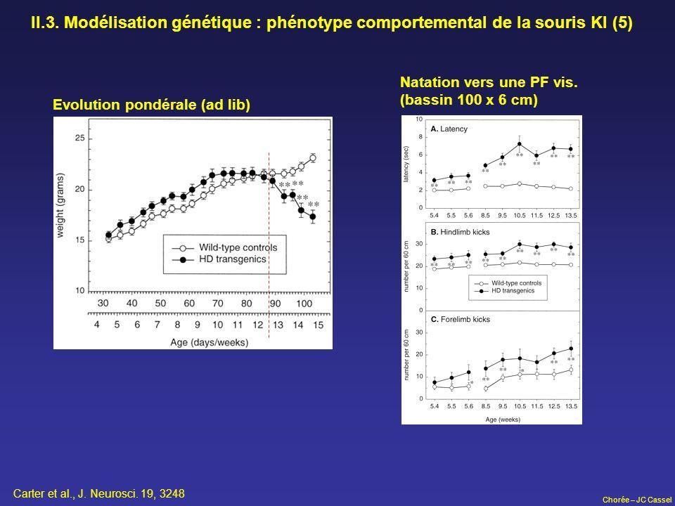 Chorée – JC Cassel II.3. Modélisation génétique : phénotype comportemental de la souris KI (5) Evolution pondérale (ad lib) Natation vers une PF vis.