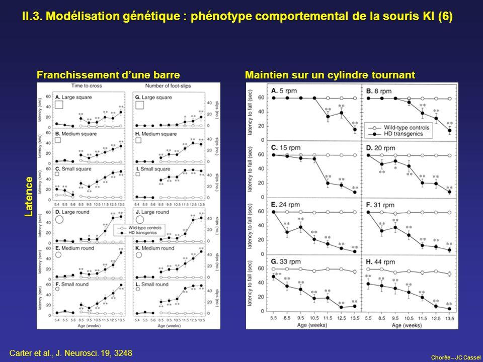 Chorée – JC Cassel II.3. Modélisation génétique : phénotype comportemental de la souris KI (6) Franchissement dune barreMaintien sur un cylindre tourn