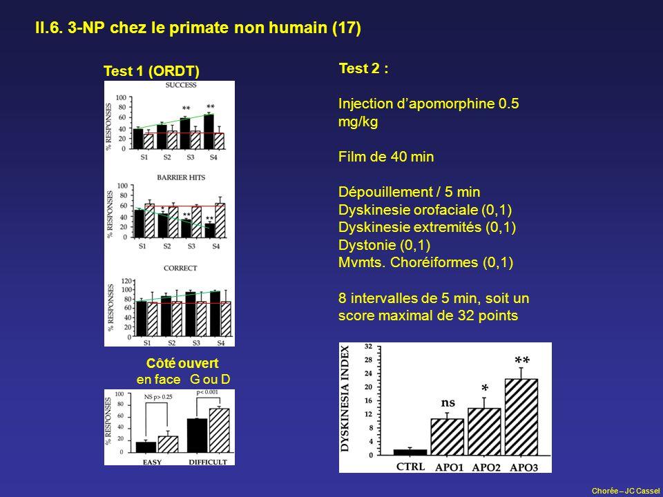 Chorée – JC Cassel II.6. 3-NP chez le primate non humain (17) Test 2 : Injection dapomorphine 0.5 mg/kg Film de 40 min Dépouillement / 5 min Dyskinesi