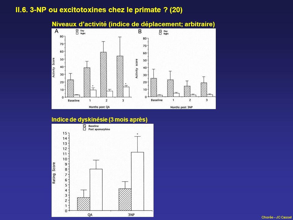 Chorée – JC Cassel II.6. 3-NP ou excitotoxines chez le primate ? (20) Niveaux dactivité (indice de déplacement; arbitraire) Indice de dyskinésie (3 mo