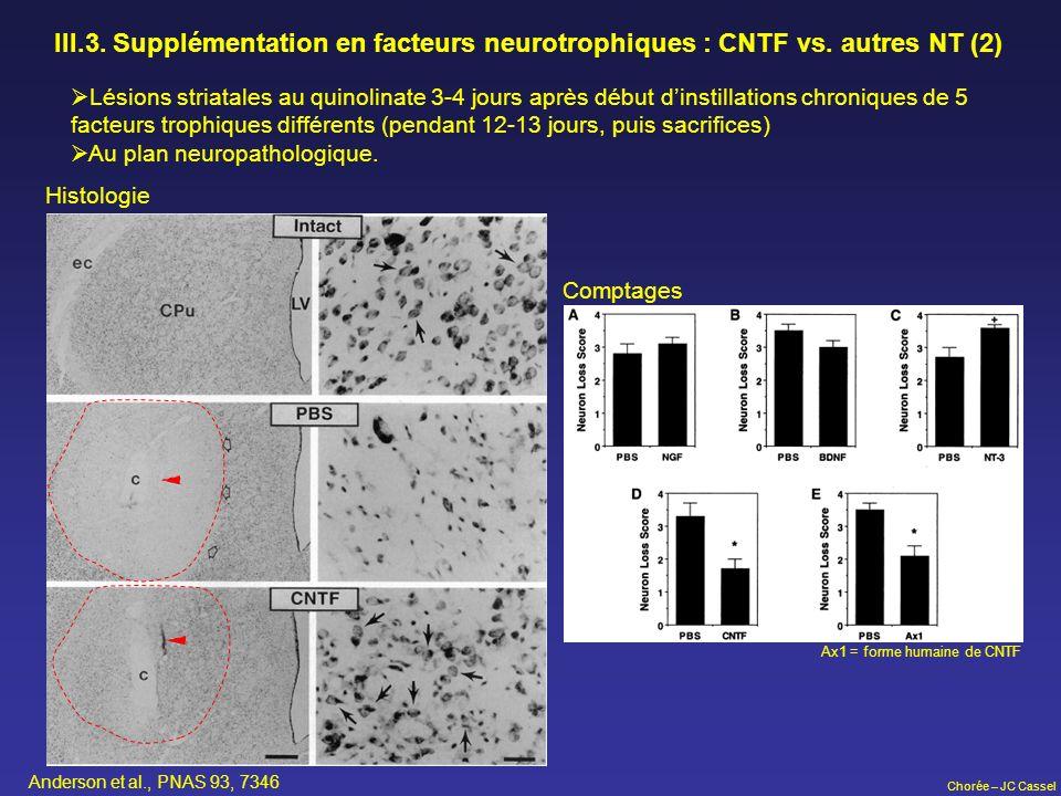 Chorée – JC Cassel III.3. Supplémentation en facteurs neurotrophiques : CNTF vs. autres NT (2) Lésions striatales au quinolinate 3-4 jours après début