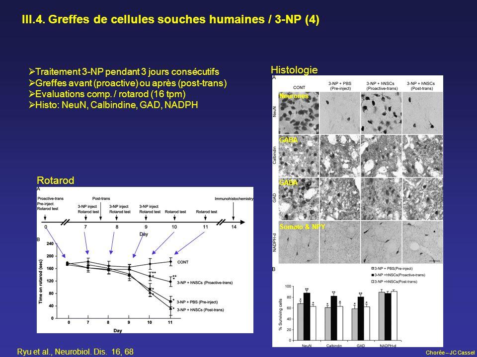 Chorée – JC Cassel III.4. Greffes de cellules souches humaines / 3-NP (4) Histologie Rotarod Ryu et al., Neurobiol. Dis. 16, 68 Traitement 3-NP pendan