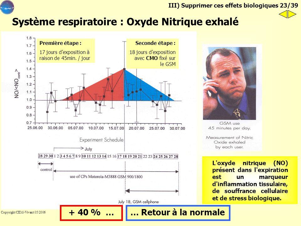 Téléphones cellulaires : symptômes de stress chronique III) Supprimer ces effets biologiques 22/39 Conditions paramètres expositionexposition auteurs