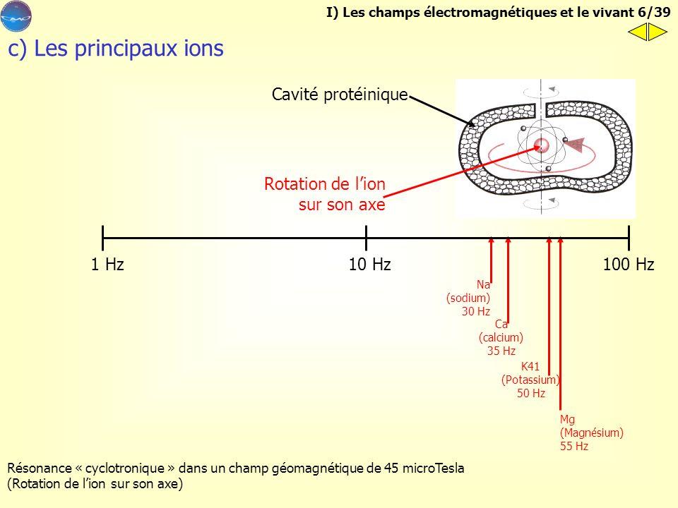 b) Le cerveau 1 Hz100 Hz10 Hz 31,5 Hz Cerveau 17 - 18 Hz Orage magnétique Les activités électriques cérébrales sont classées selon leur fréquence : Al