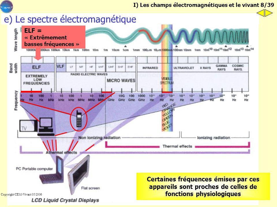 100 1 000 fT 100 000 10 1 1 000 000 1 000 000 000 (=1 microTesla) Cœur Cerveau 1 Hz100 Hz10 Hz 2 Hz31,5 Hz17 - 18 Hz Orage magnétique 50 Hz (réseau ED