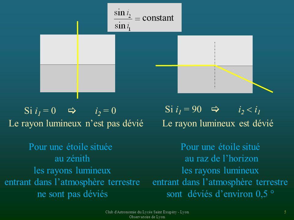 Club d Astronomie du Lycée Saint Exupéry - Lyon Observatoire de Lyon 45 La couleur dune lumière est associée à sa longueur donde Linterfrange dépend de la distance D écran-fentes de l écart a des deux fentes et de la longueur donde de la lumière a La mesure de linterfrange permet de connaître la longueur donde dune lumière