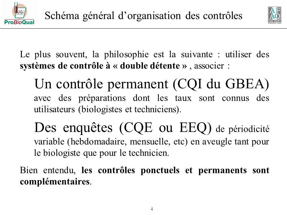 25 Fonctionnement des enquêtes inter laboratoires ( CQE ) 1.Distribution des spécimens de contrôle sérums, urines, spécimens frais.