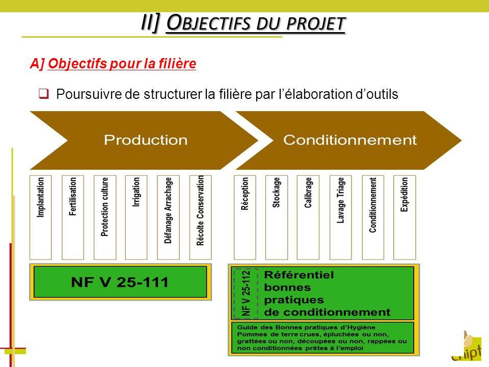 II] O BJECTIFS DU PROJET A] Objectifs pour la filière Poursuivre de structurer la filière par lélaboration doutils