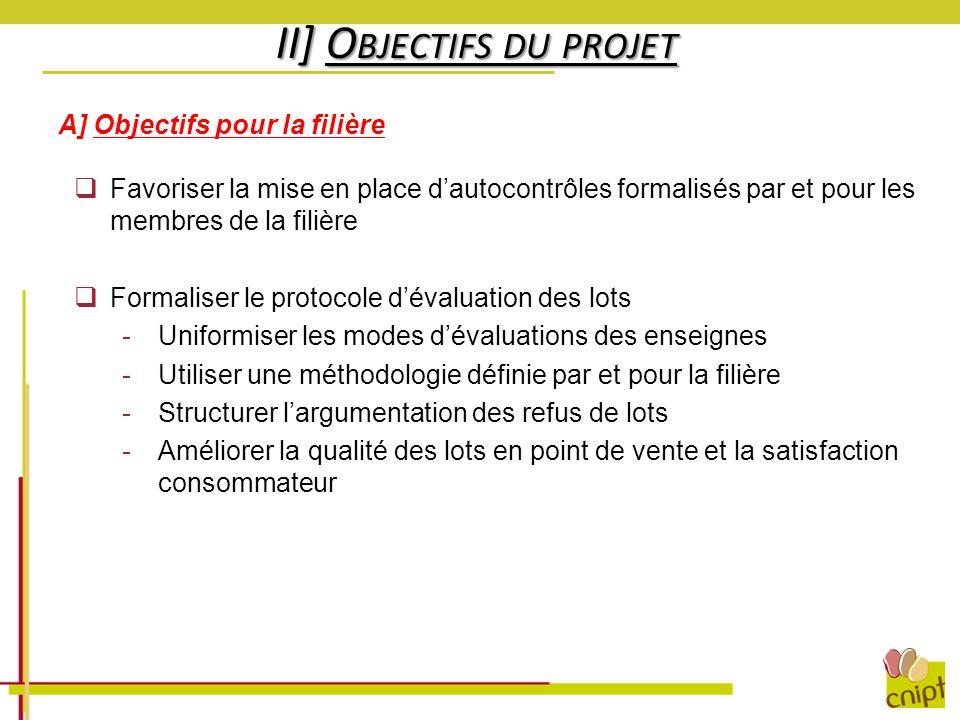 II] O BJECTIFS DU PROJET A] Objectifs pour la filière Favoriser la mise en place dautocontrôles formalisés par et pour les membres de la filière Forma
