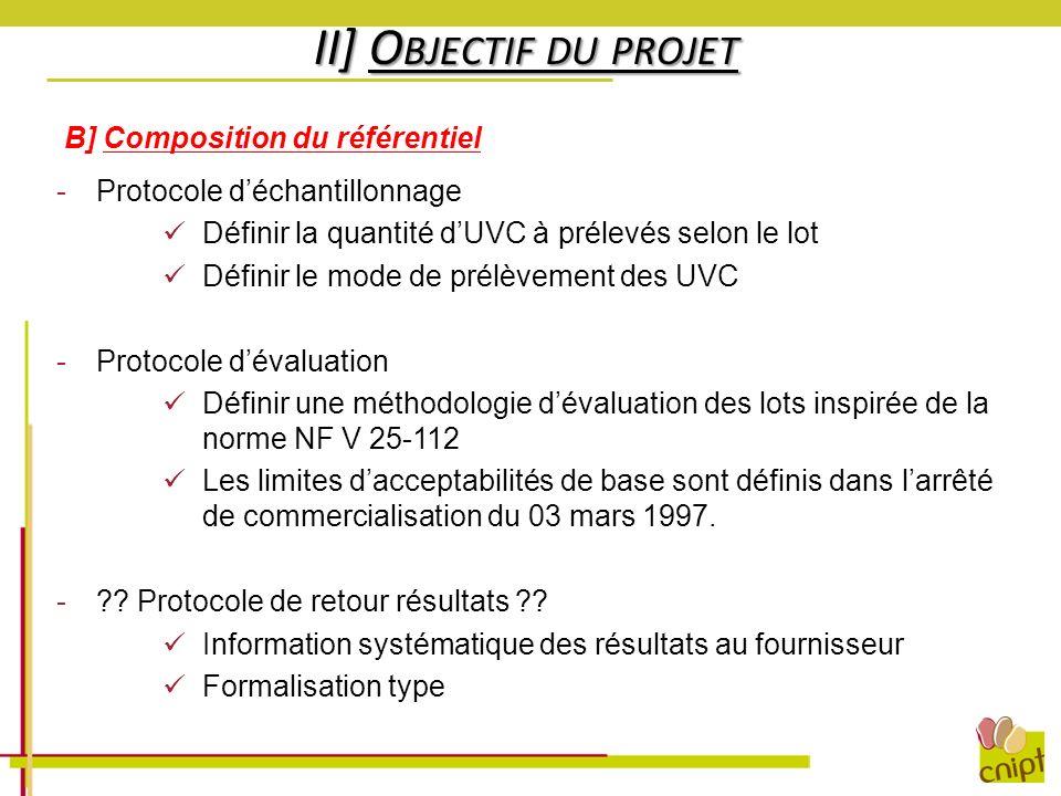 II] O BJECTIF DU PROJET B] Composition du référentiel -Protocole déchantillonnage Définir la quantité dUVC à prélevés selon le lot Définir le mode de
