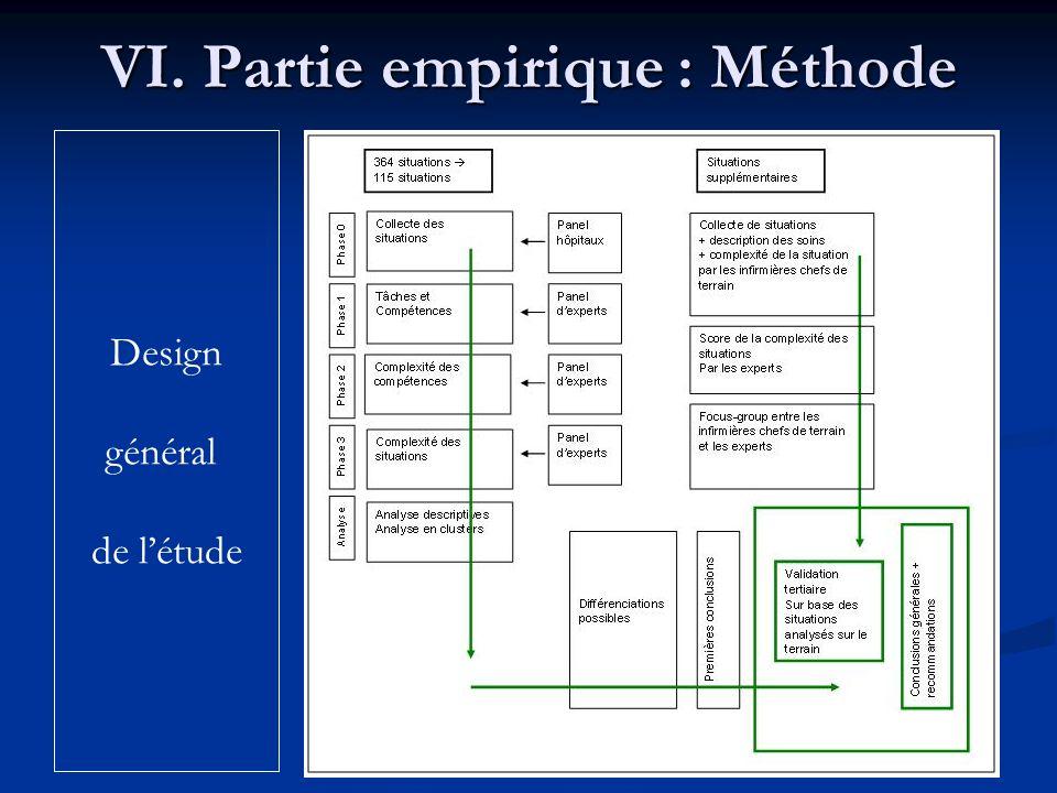 10 VI. Partie empirique : Méthode Design général de létude