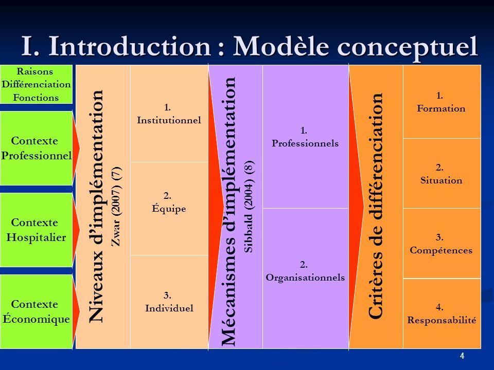 4 Niveaux dimplémentation Zwar (2007) (7) Mécanismes dimplémentation Sibbald (2004) (8) Critères de différenciation 1.