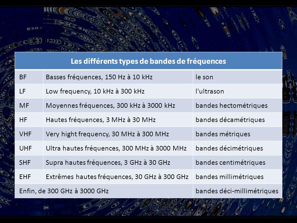 Les différents types de bandes de fréquences BF Basses fréquences, 150 Hz à 10 kHz le son LF Low frequency, 10 kHz à 300 kHz l ultrason MF Moyennes fréquences, 300 kHz à 3000 kHz bandes hectométriques HF Hautes fréquences, 3 MHz à 30 MHz bandes décamétriques VHF Very hight frequency, 30 MHz à 300 MHz bandes métriques UHF Ultra hautes fréquences, 300 MHz à 3000 MHz bandes décimétriques SHF Supra hautes fréquences, 3 GHz à 30 GHz bandes centimétriques EHF Extrêmes hautes fréquences, 30 GHz à 300 GHz bandes millimétriques Enfin, de 300 GHz à 3000 GHz bandes déci-millimétriques