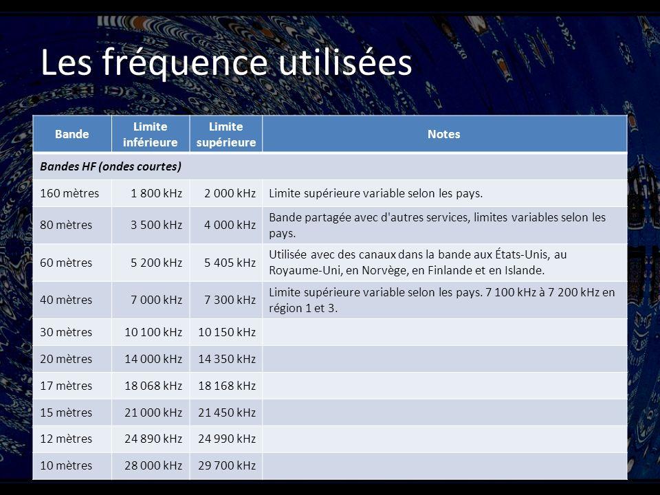 Les fréquence utilisées Bande Limite inférieure Limite supérieure Notes Bandes HF (ondes courtes) 160 mètres1 800 kHz2 000 kHzLimite supérieure variable selon les pays.