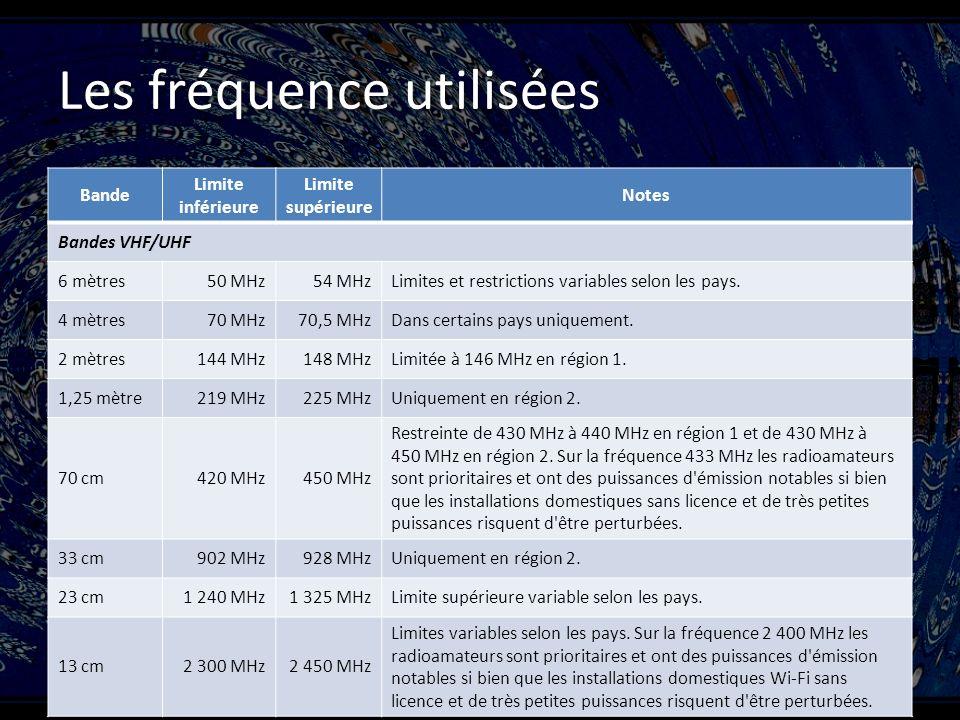 Les fréquence utilisées Bande Limite inférieure Limite supérieure Notes Bandes VHF/UHF 6 mètres50 MHz54 MHzLimites et restrictions variables selon les pays.