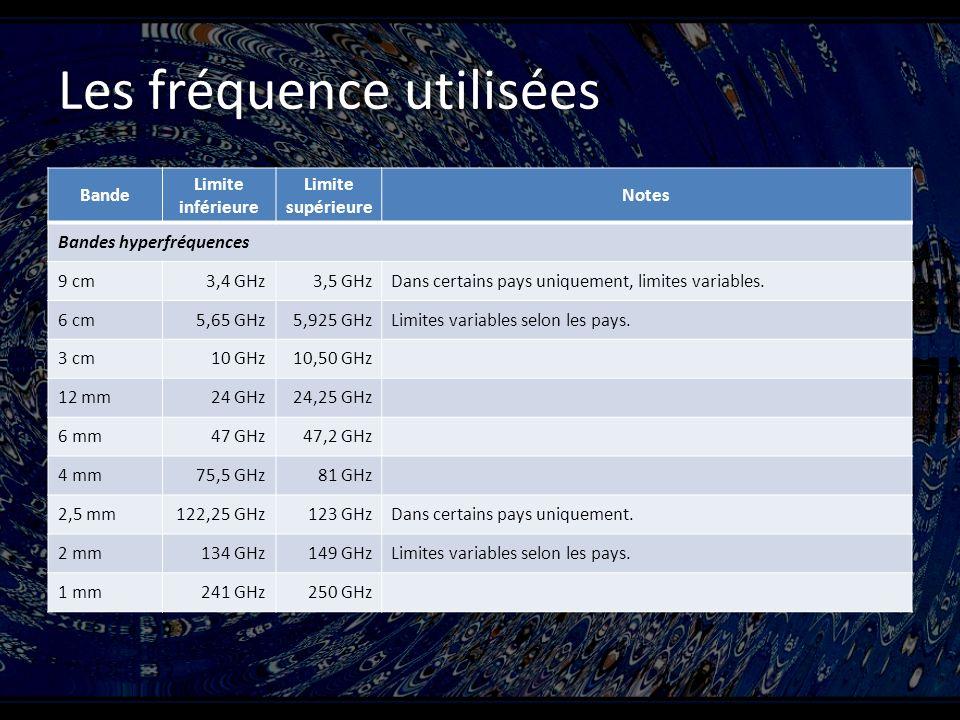 Les fréquence utilisées Bande Limite inférieure Limite supérieure Notes Bandes hyperfréquences 9 cm3,4 GHz3,5 GHzDans certains pays uniquement, limites variables.