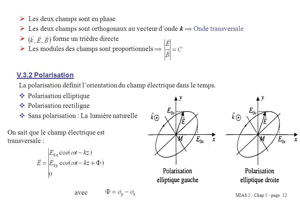 MIAS 2 - Chap 5 - page 12 Les deux champs sont en phase Les deux champs sont orthogonaux au vecteur donde k Onde transversale forme un trièdre directe