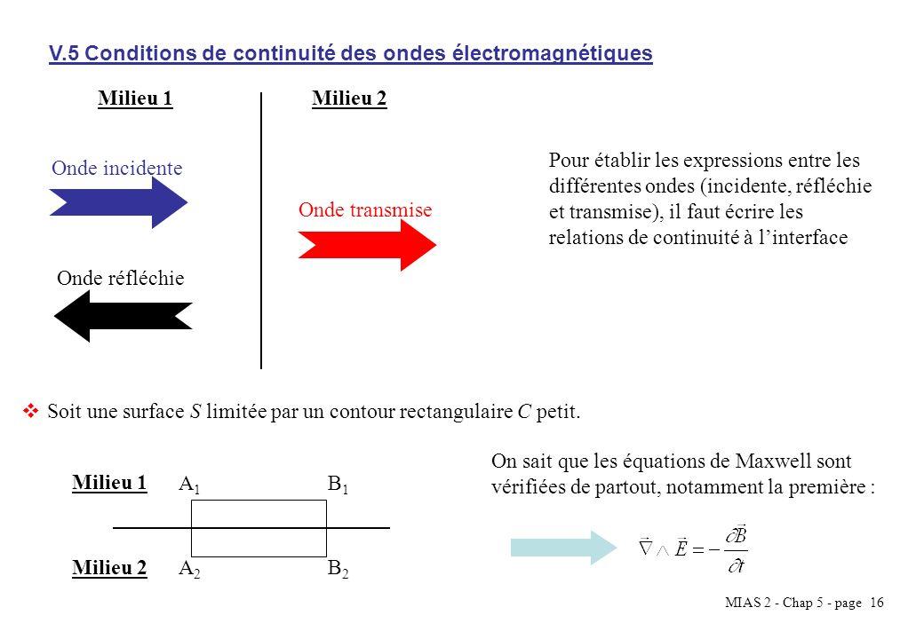 MIAS 2 - Chap 5 - page 16 V.5 Conditions de continuité des ondes électromagnétiques Milieu 1Milieu 2 Onde incidente Onde transmise Onde réfléchie Pour