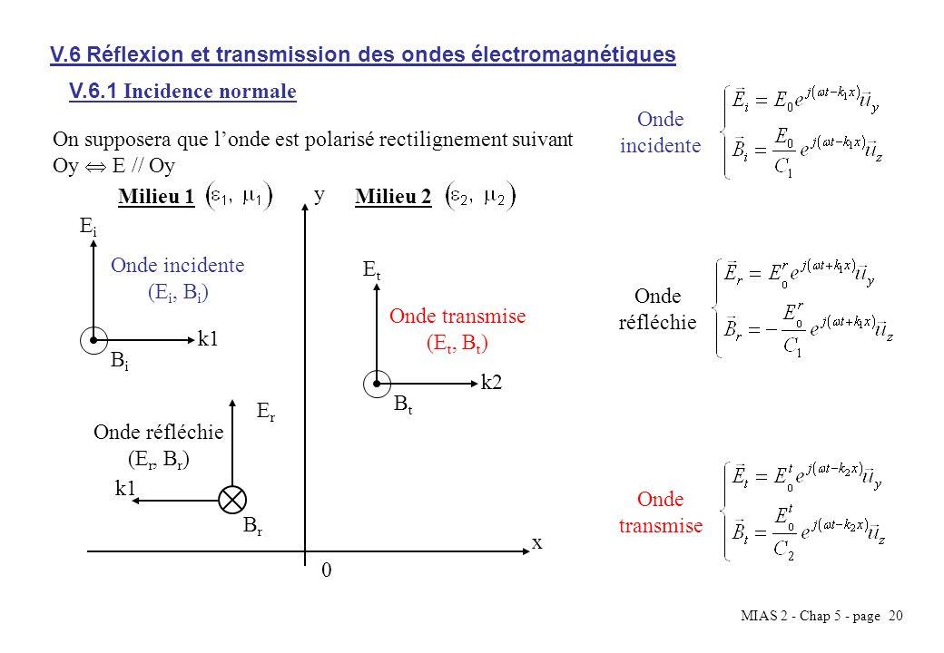 MIAS 2 - Chap 5 - page 20 V.6 Réflexion et transmission des ondes électromagnétiques On supposera que londe est polarisé rectilignement suivant Oy E /