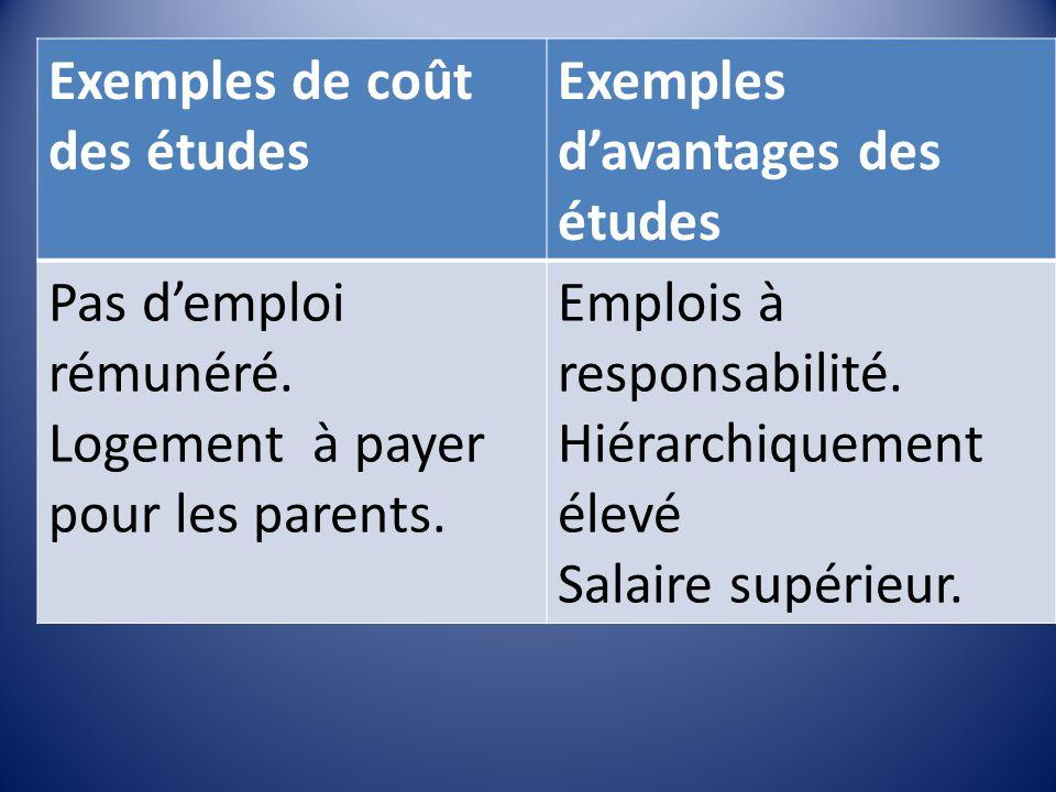 Exemples de coût des études Exemples davantages des études Pas demploi rémunéré.
