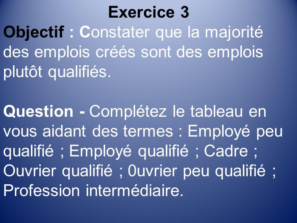 Exercice 3 Objectif : Constater que la majorité des emplois créés sont des emplois plutôt qualifiés.