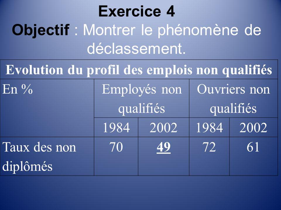 Exercice 4 Objectif : Montrer le phénomène de déclassement.