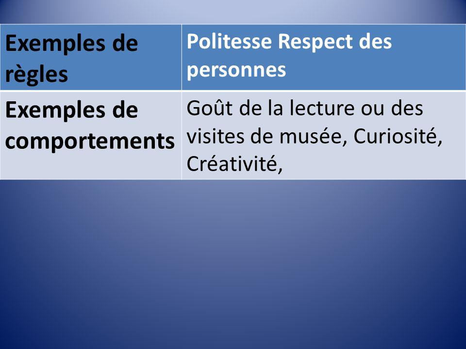 Exemples de règles Politesse Respect des personnes Exemples de comportements Goût de la lecture ou des visites de musée, Curiosité, Créativité,