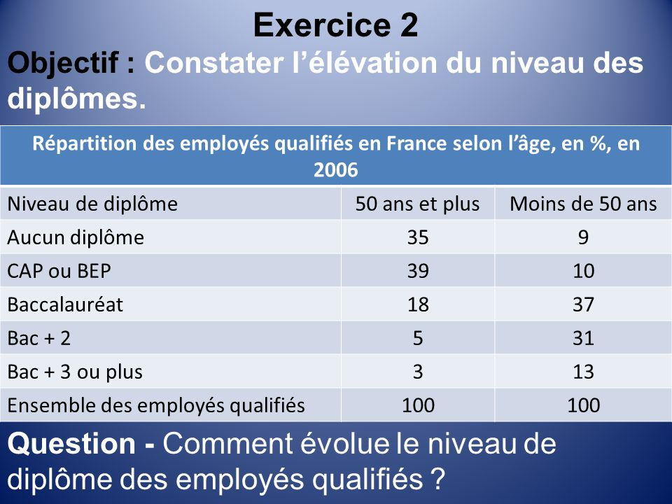 Exercice 2 Objectif : Constater lélévation du niveau des diplômes.