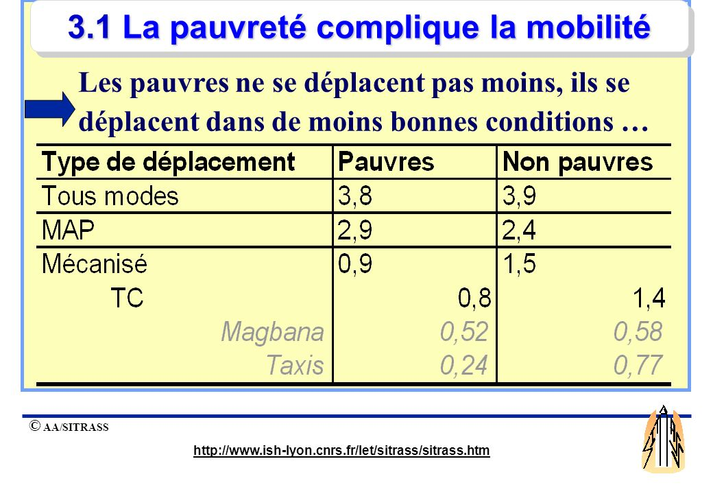 © AA/SITRASS http://www.ish-lyon.cnrs.fr/let/sitrass/sitrass.htm La pauvreté complique la mobilité 2 impacts majeurs Mobilité urbaine et pauvreté Les