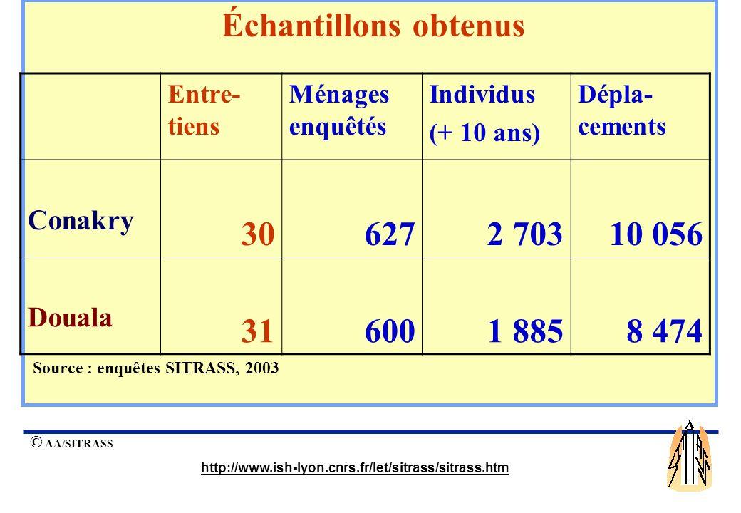 © AA/SITRASS http://www.ish-lyon.cnrs.fr/let/sitrass/sitrass.htm Entre- tiens Ménages enquêtés Individus (+ 10 ans) Dépla- cements Conakry 306272 70310 056 Douala 316001 8858 474 Échantillons obtenus Source : enquêtes SITRASS, 2003
