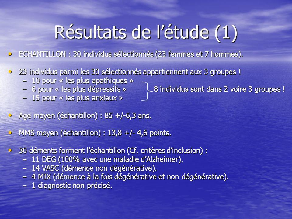 Résultats de létude (1) ECHANTILLON : 30 individus sélectionnés (23 femmes et 7 hommes).