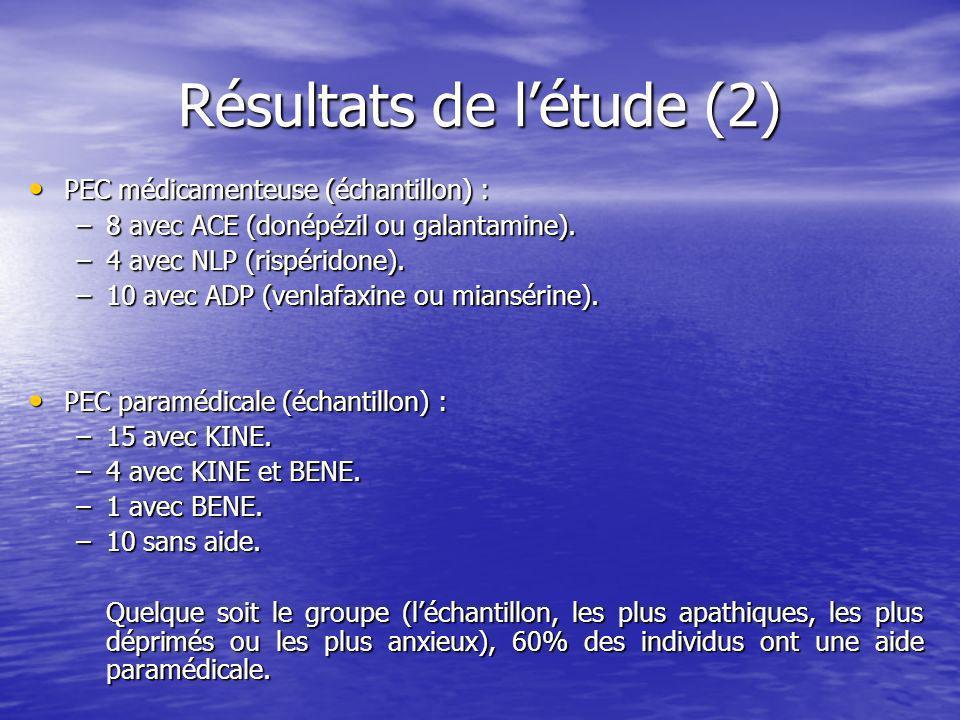 Résultats de létude (2) PEC médicamenteuse (échantillon) : PEC médicamenteuse (échantillon) : –8 avec ACE (donépézil ou galantamine).