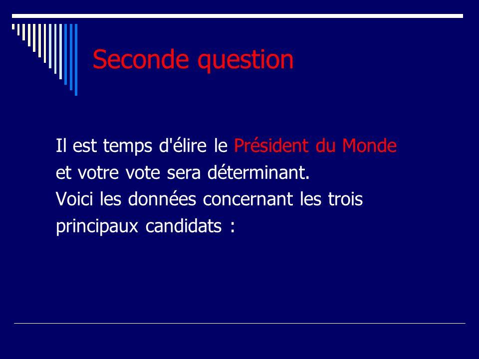 Seconde question Il est temps d élire le Président du Monde et votre vote sera déterminant.