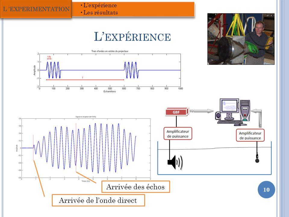 L EXPÉRIENCE 10 Lexpérience Les résultats L EXPERIMENTATION Arrivée des échos Arrivée de londe direct