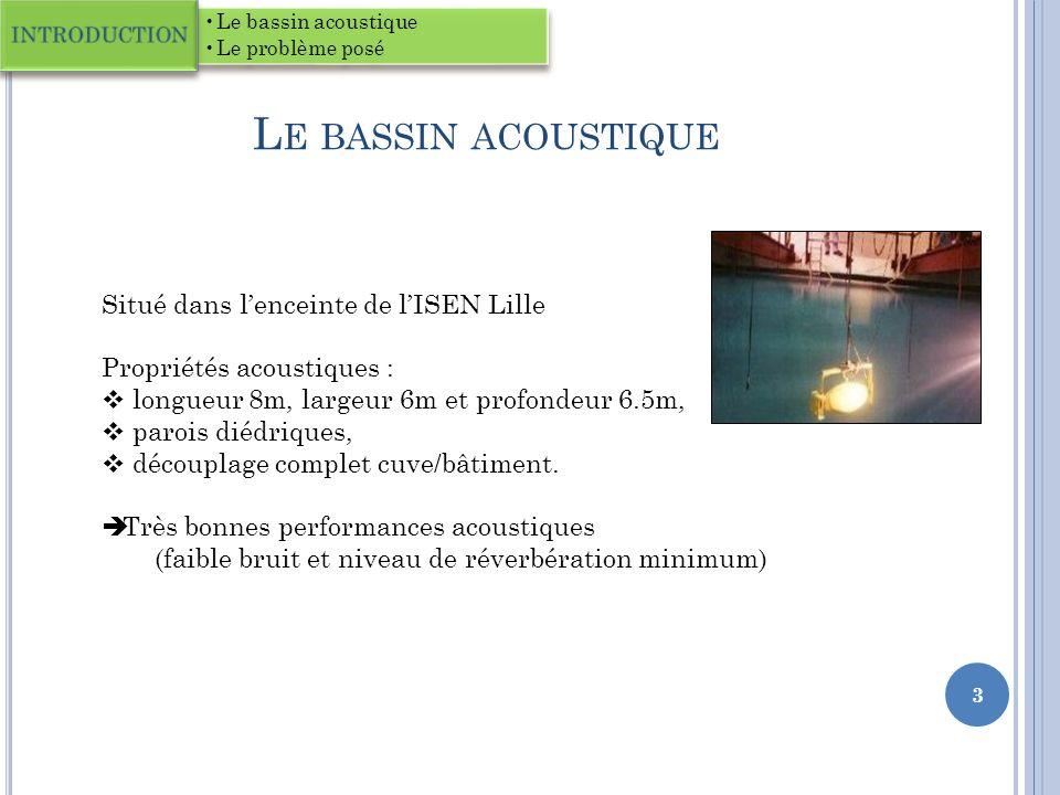 L E BASSIN ACOUSTIQUE Le bassin acoustique Le problème posé INTRODUCTION 3 Situé dans lenceinte de lISEN Lille Propriétés acoustiques : longueur 8m, largeur 6m et profondeur 6.5m, parois diédriques, découplage complet cuve/bâtiment.